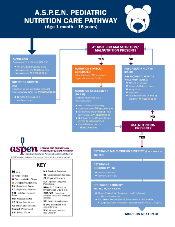 Nutrition Care Pathway Pediatric