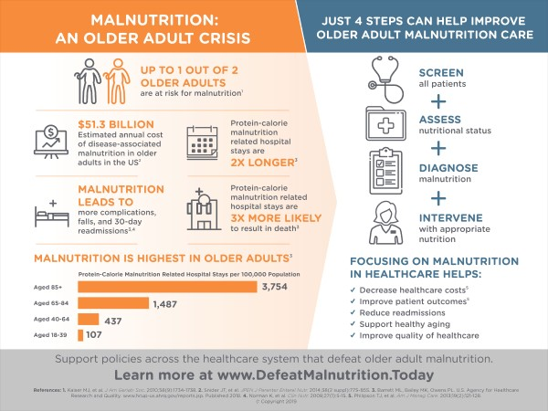 Malnutrition_An Older Adult Crisis_2019
