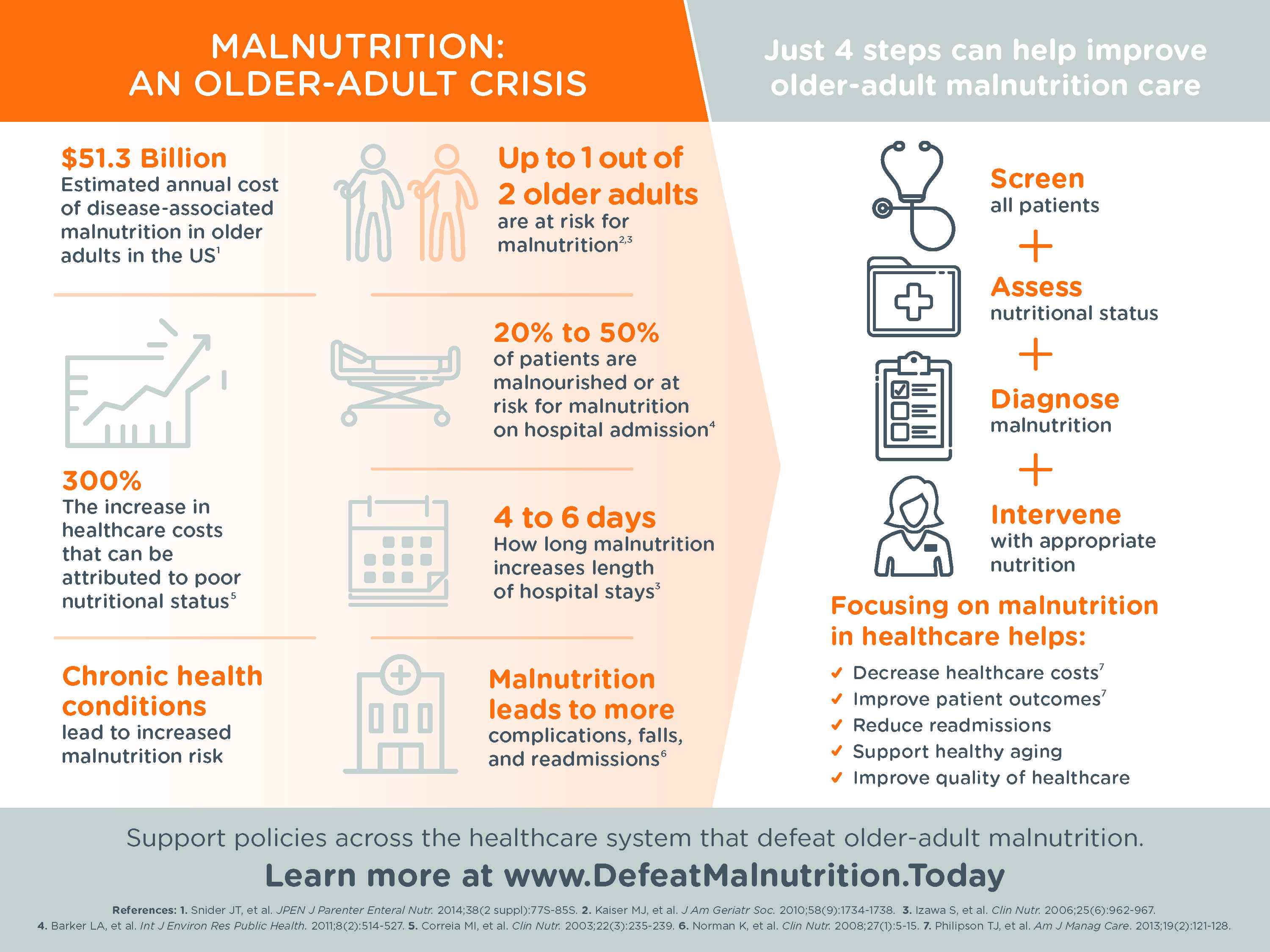 Malnutrition: An Older Adult Crisis