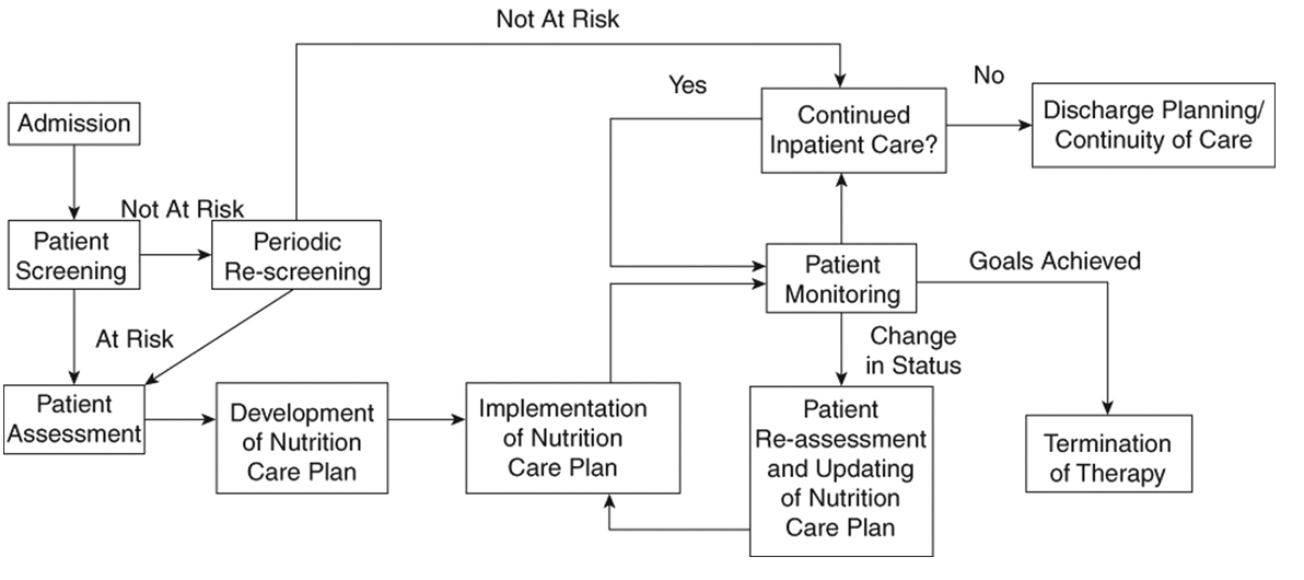 ASPEN | Nutrition Care Algorithm
